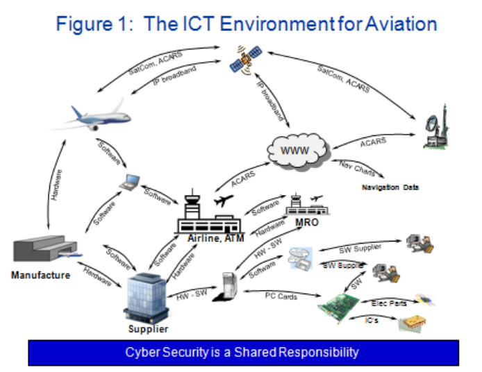 Image result for Cyber Threats to the Aviation Industry
