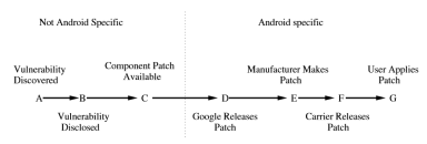 Chart showing the creating of a patch for an Android device