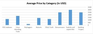 Average_Price_by_Category
