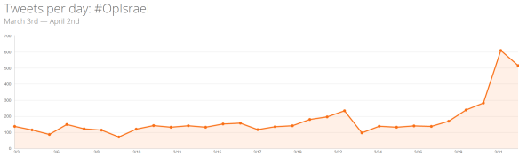 Increase in the number of tweets about #OpIsrael per day in March 2015