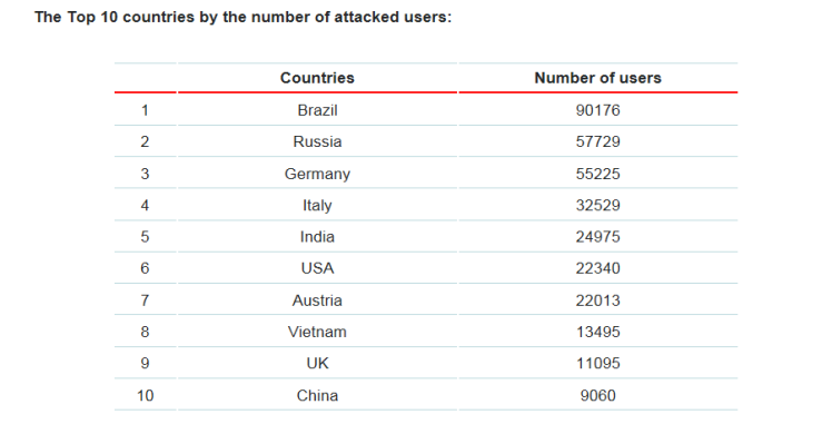 Brzail_number_of_attacks