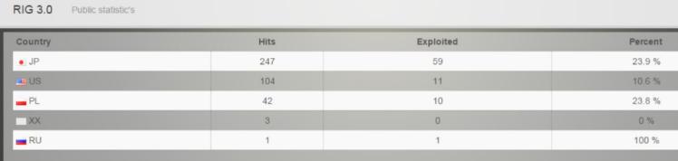 RIG EK Statistics – screenshots published by the developer of the EK
