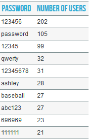 The ten most common Ashley Madison cracked passwords encrypted in a bcrypt  algorithm