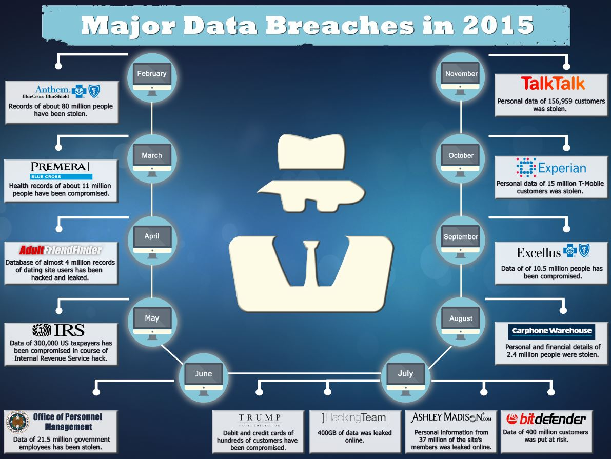 Major Data Breaches_2015