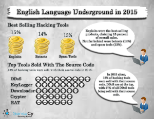English-language underground_2015