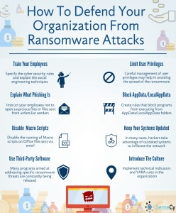 Defending against Ransomware