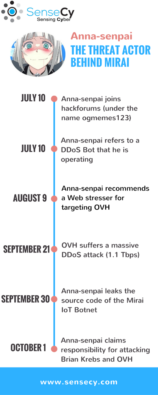 Activity timeline of Anna-senpai on hackforums