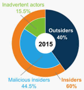 Cyber security incident origins, 2015. Source: IBM