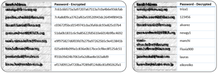 Leaked credentials as they appear on shared databases (left); the same credentials as they were leaked on a closed underground forum, this time, with cleartext passwords (right)