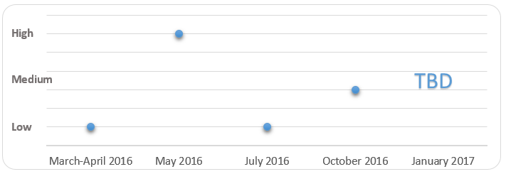 Estimated success rate of the four major iterations of the #OpIcarus campaign
