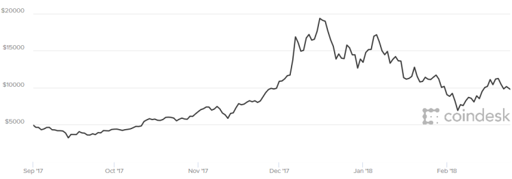 The value of Bitcoin in USD during the same period. Source: CoinDesk