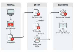 The RIG campaign's infection chain. Source: Trend Micro