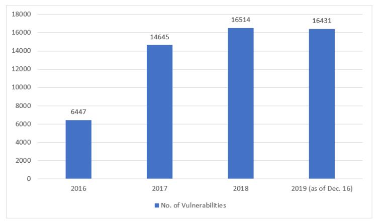 NVD_data