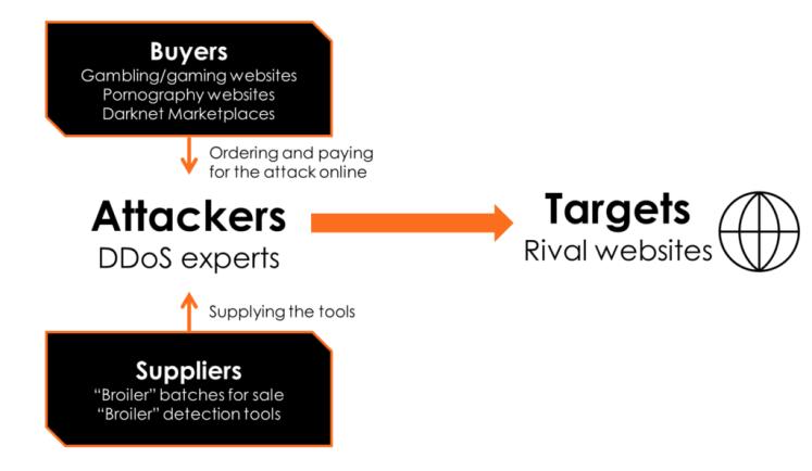 DDOS-diagram-1024x595